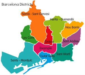 Barcelona city districts